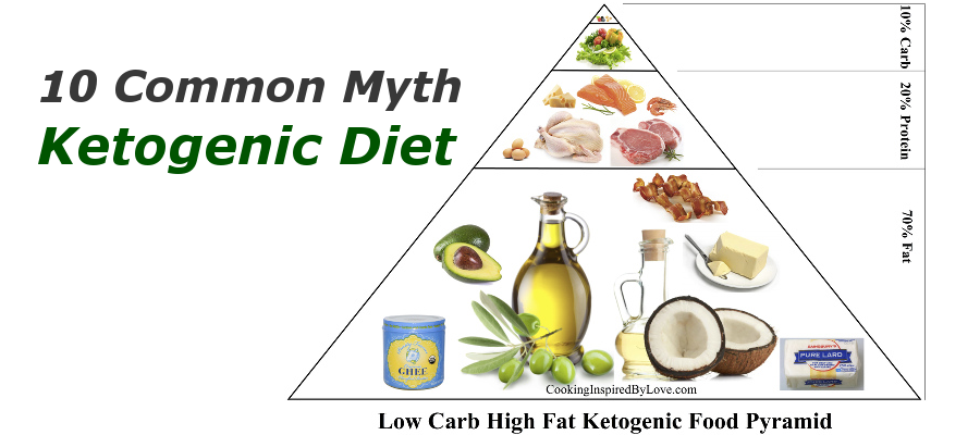 10 Common Myths About Ketogenic Diet | Cooking Inspired By Love
