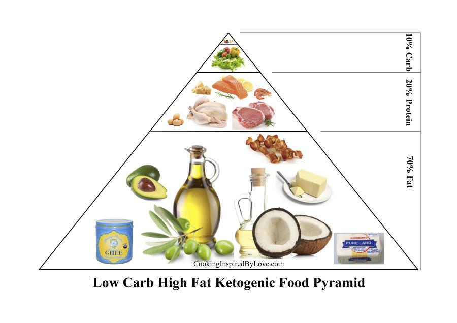LCHF keto pyramid900x636